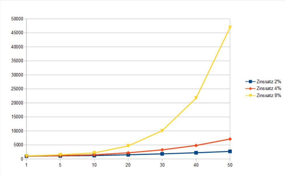 Grafik zur Veranschaulichung des Zinseszins